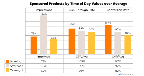 sponsored products monitoring